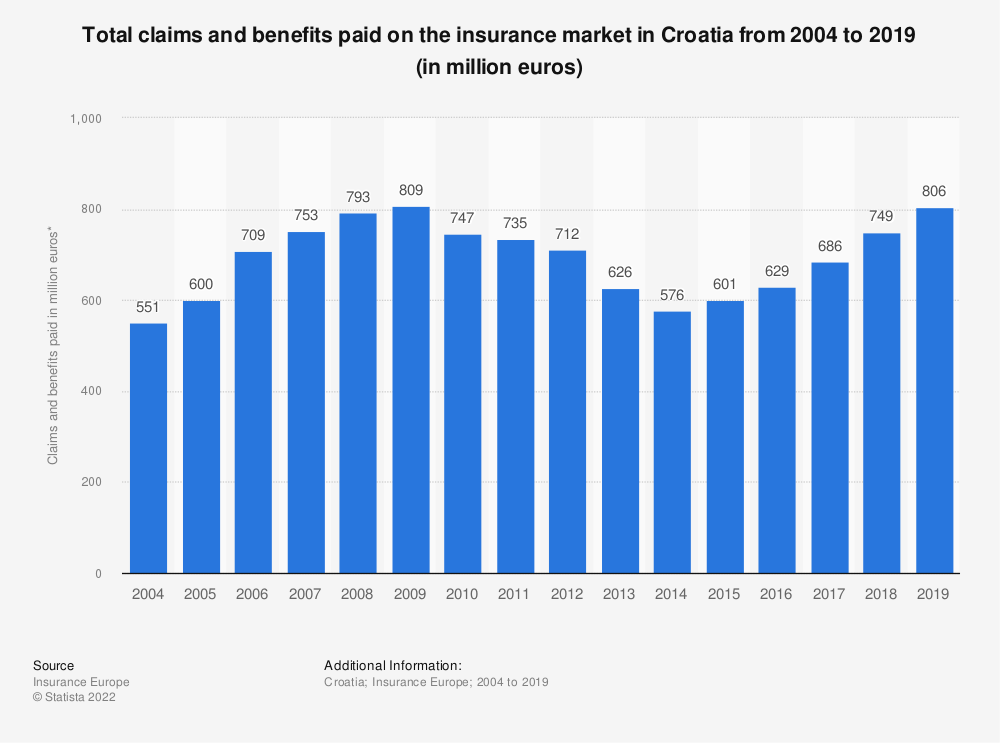 Statistic: Total claims and benefits paid on the insurance market in Croatia from 2004 to 2016 (in million euros) | Statista