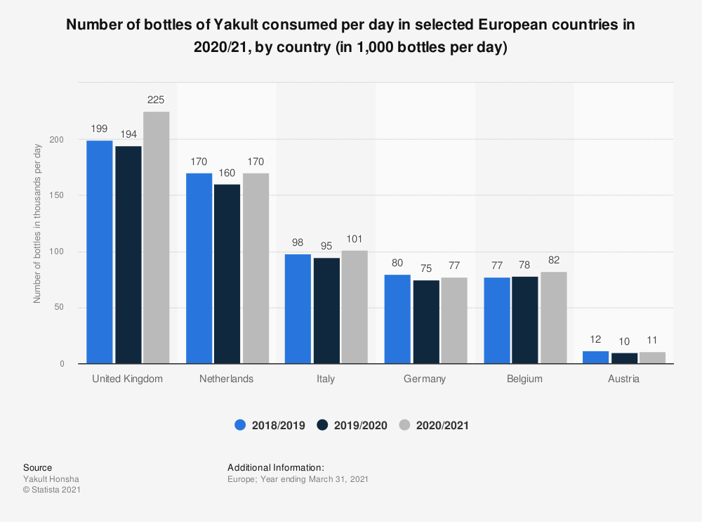 Statistic: Number of bottles of Yakult consumed per day in selected European countries in 2017/18, by country (in 1,000 bottles per day) | Statista
