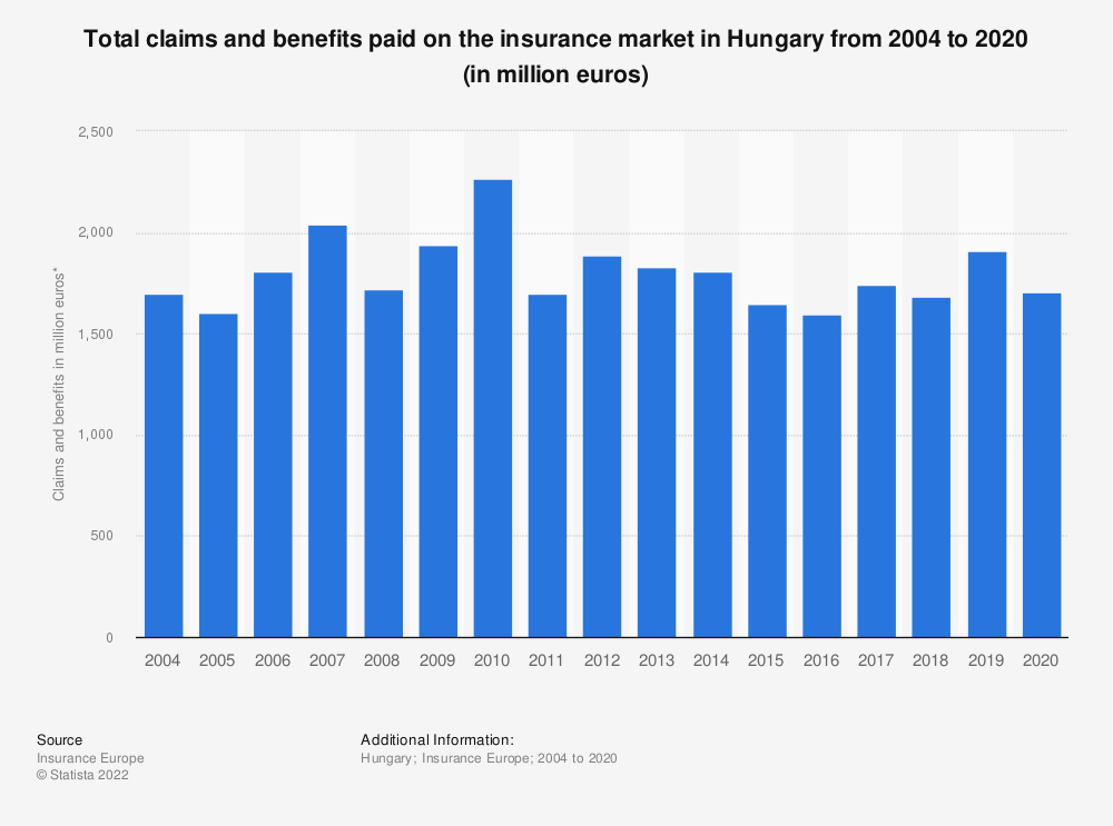 Statistic: Total claims and benefits paid on the insurance market in Hungary from 2004 to 2018 (in million euros) | Statista