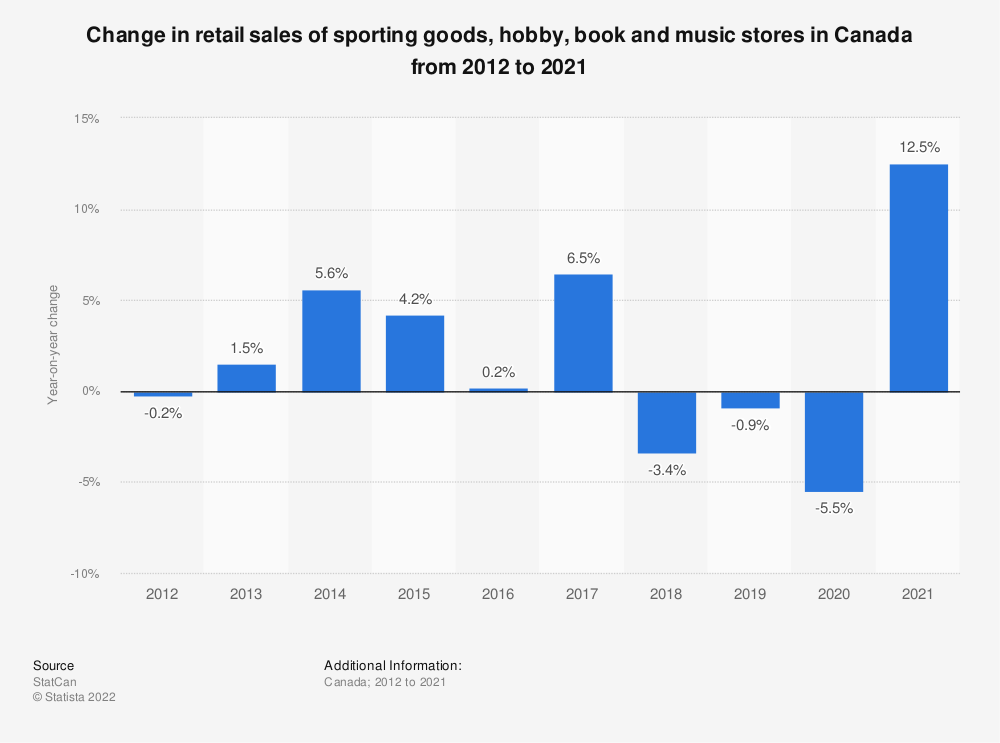 Statistic: Change in retail sales of sporting goods, hobby, book and music stores in Canada from 2012 to 2018* | Statista