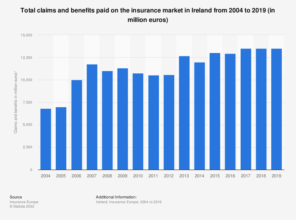 Statistic: Total claims and benefits paid on the insurance market in Ireland from 2004 to 2016 (in million euros) | Statista