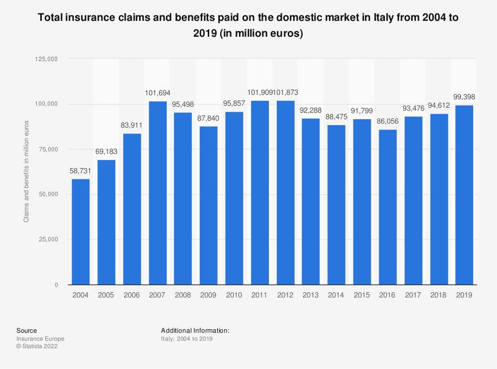 Statistic: Total insurance claims and benefits paid on the domestic market in Italy from 2004 to 2018 (in million euros) | Statista