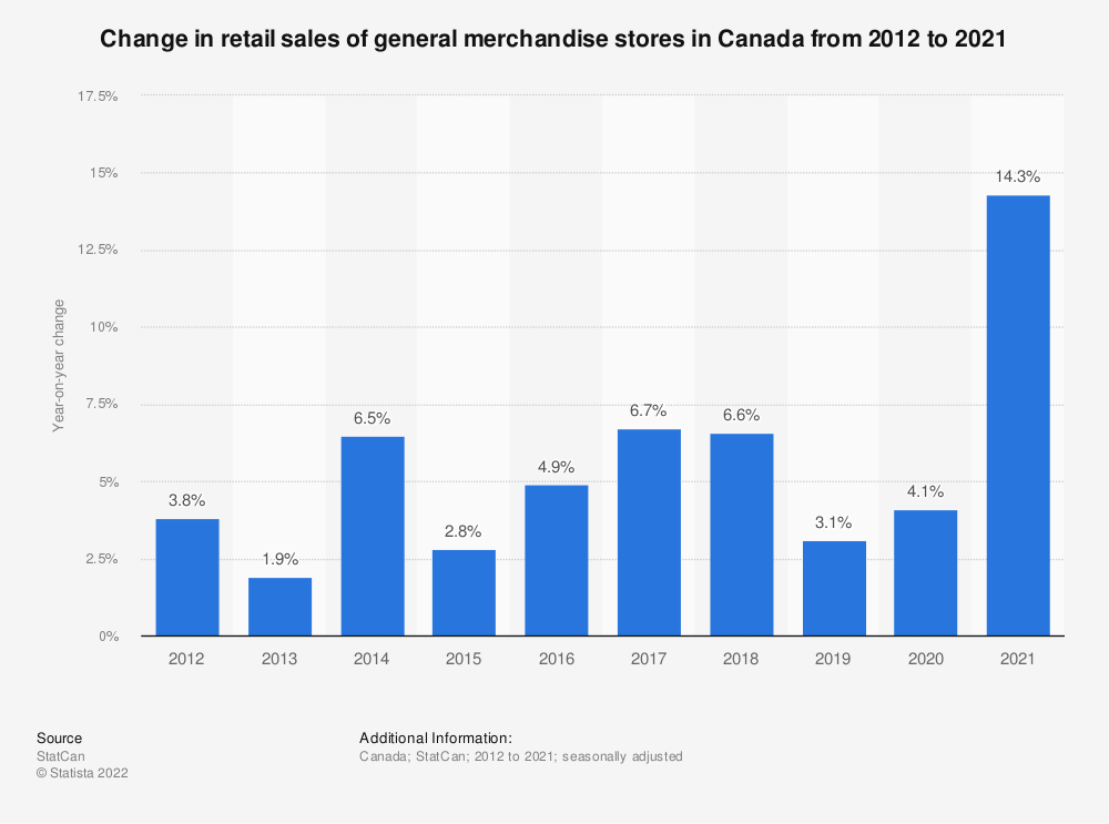 Statistic: Change in retail sales of general merchandise stores in Canada from 2012 to 2018* | Statista