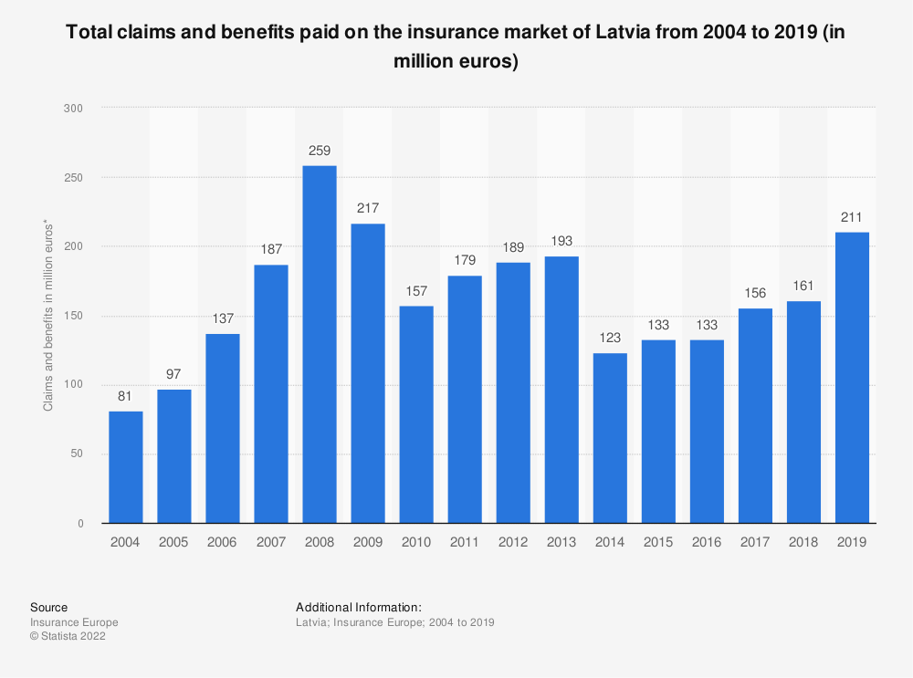 Statistic: Total claims and benefits paid on the insurance market of Latvia from 2004 to 2016 (in million euros) | Statista