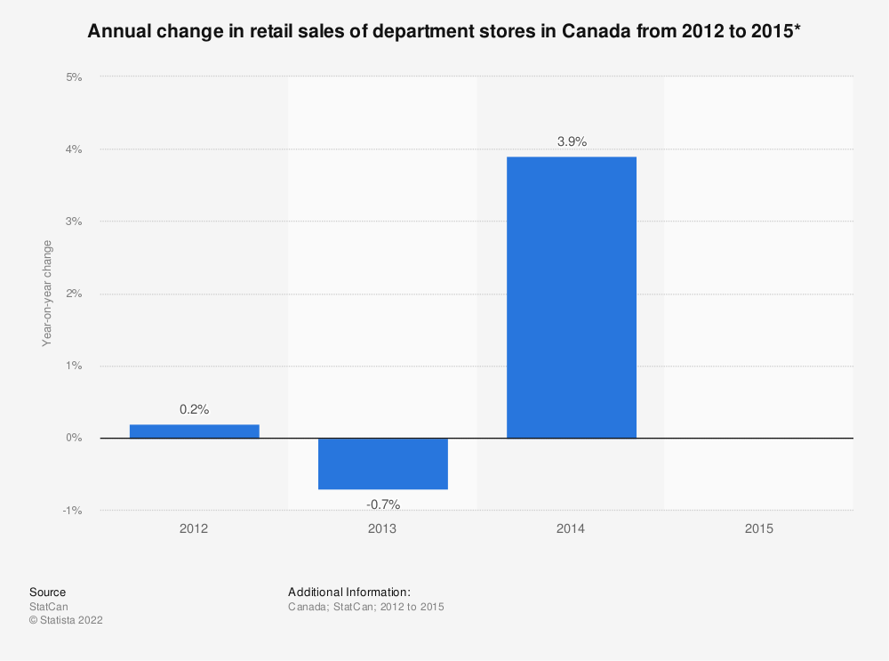 Statistic: Annual change in retail sales of department stores in Canada from 2012 to 2015* | Statista
