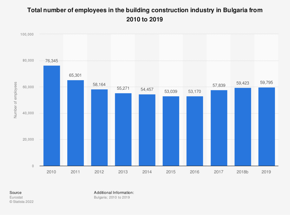 Statistic: Total number of employees in the building construction industry in Bulgaria from 2010 to 2017 | Statista