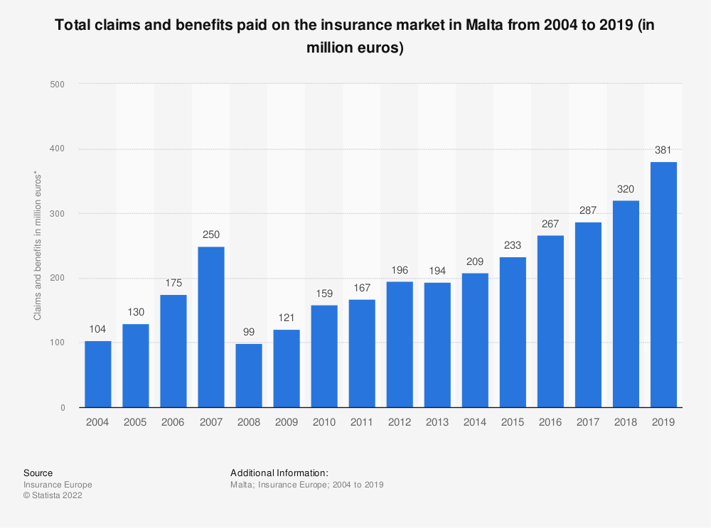 Statistic: Total claims and benefits paid on the insurance market in Malta from 2004 to 2016 (in million euros) | Statista