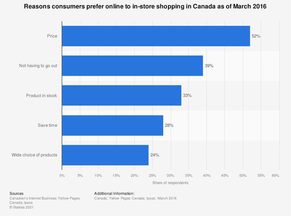 Statistic: Reasons consumers prefer online to in-store shopping in Canada as of March 2016 | Statista