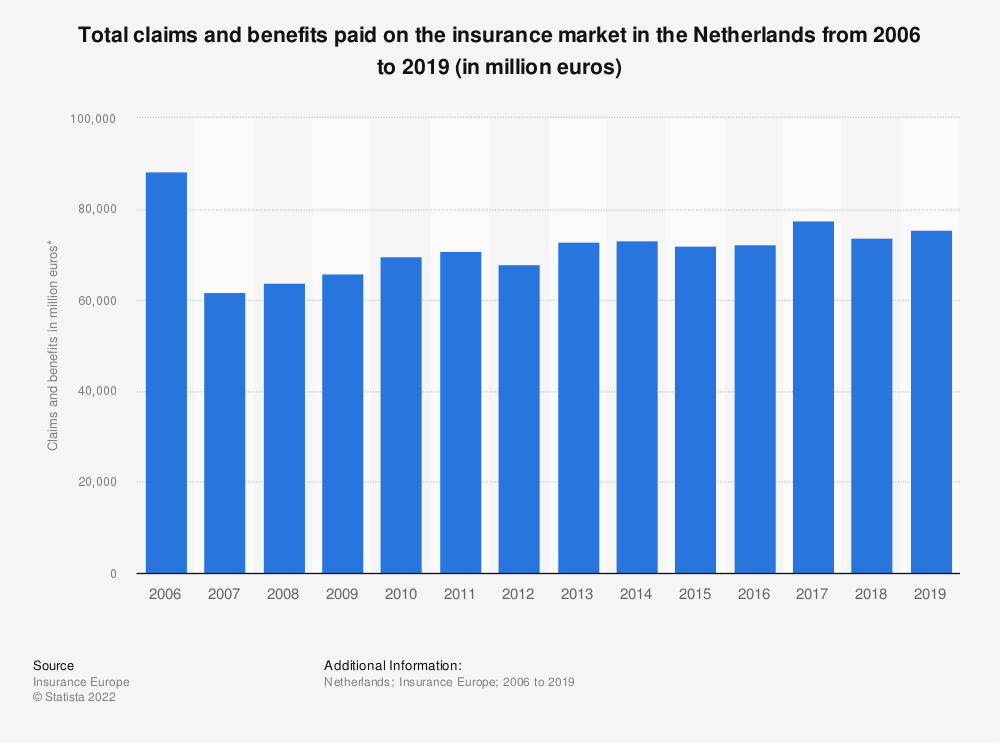 Statistic: Total claims and benefits paid on the insurance market in the Netherlands from 2006 to 2016 (in million euros) | Statista
