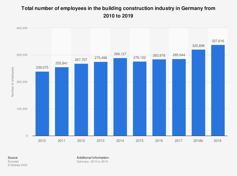 Statistic: Total number of employees in the building construction industry in Germany from 2010 to 2018 | Statista