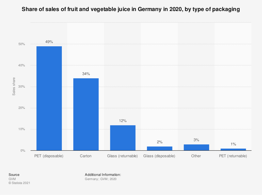 Statistic: Share of sales of fruit and vegetable juice in Germany in 2018, by type of packaging | Statista