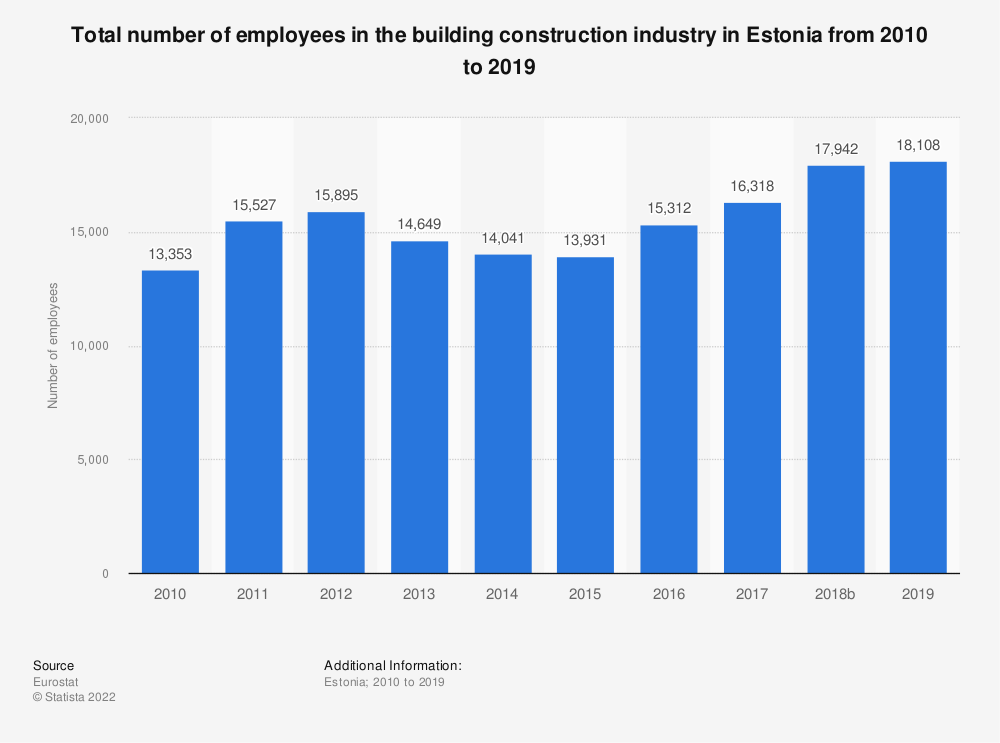 Statistic: Total number of employees in the building construction industry in Estonia from 2010 to 2017 | Statista