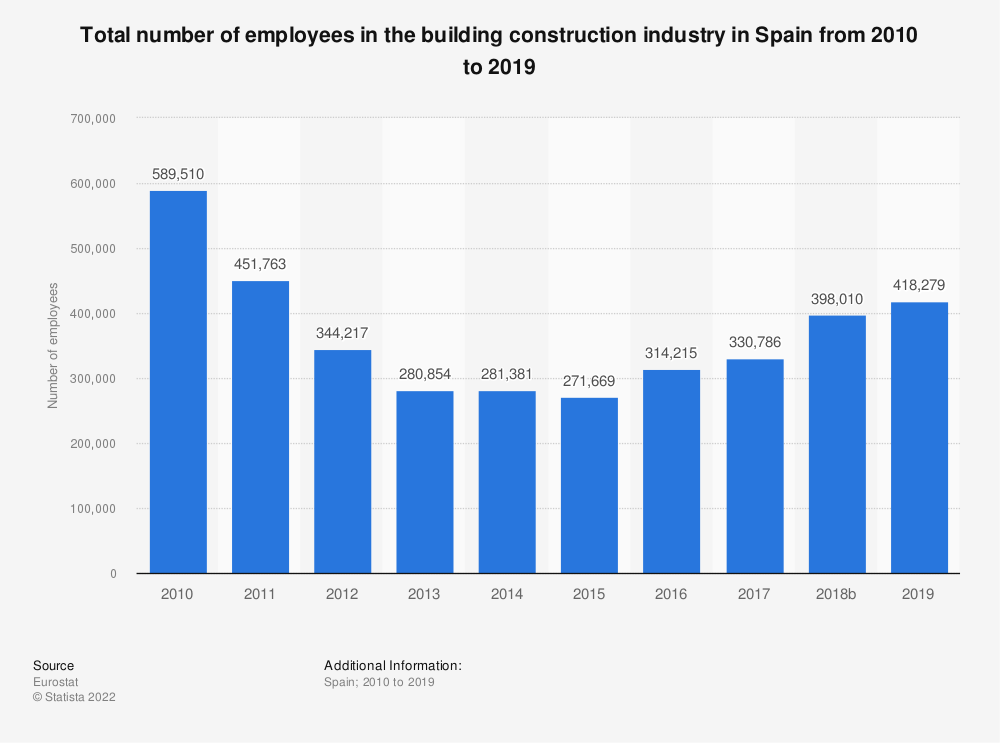 Statistic: Total number of employees in the building construction industry in Spain from 2010 to 2017 | Statista