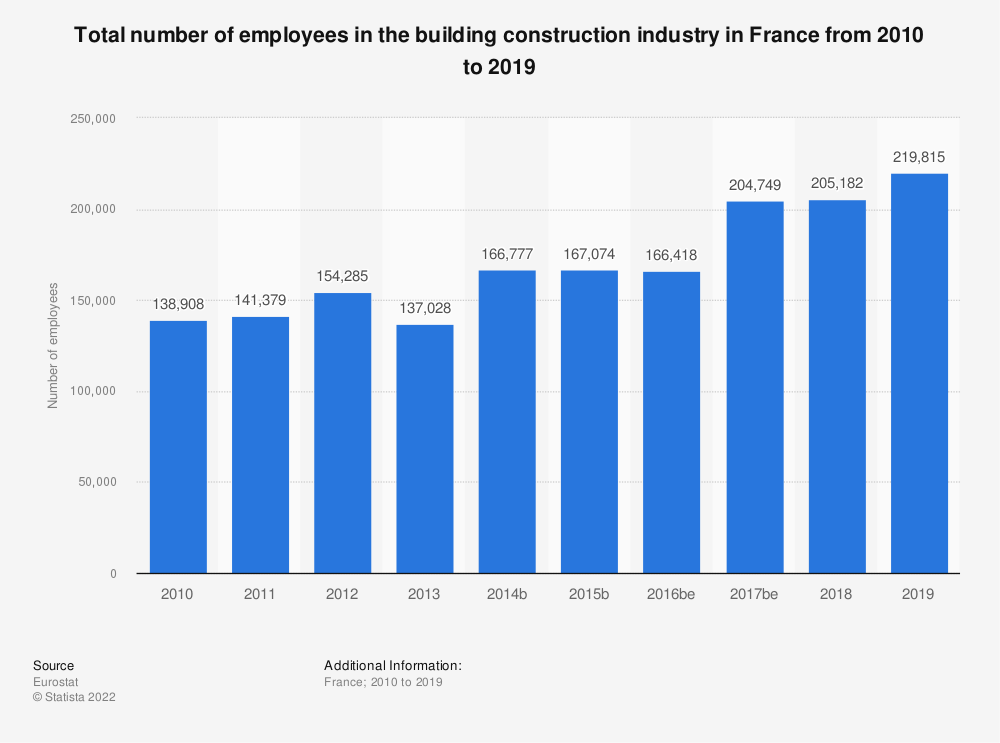 Statistic: Total number of employees in the building construction industry in France from 2010 to 2017 | Statista