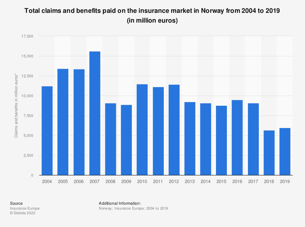 Statistic: Total claims and benefits paid on the insurance market in Norway  from 2004 to 2016 (in million euros) | Statista