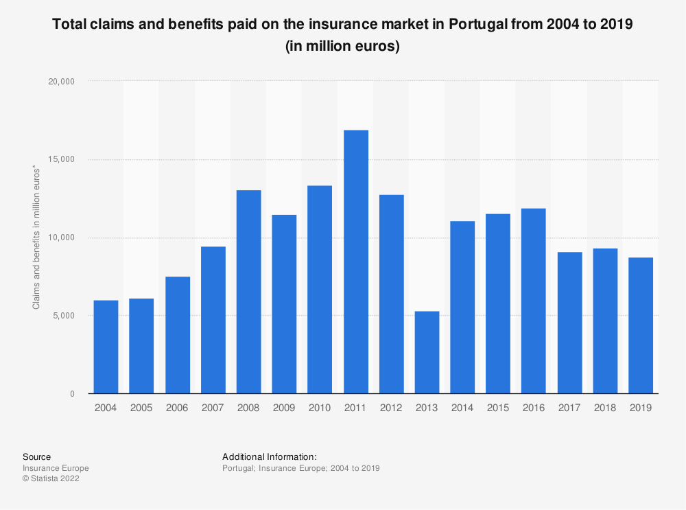 Statistic: Total claims and benefits paid on the insurance market in Portugal from 2004 to 2016 (in million euros) | Statista