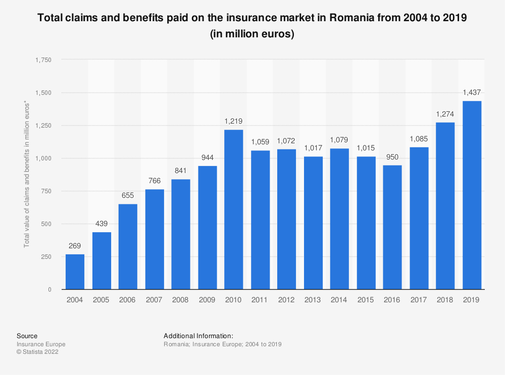 Statistic: Total claims and benefits paid on the insurance market in Romania from 2004 to 2016 (in million euros) | Statista