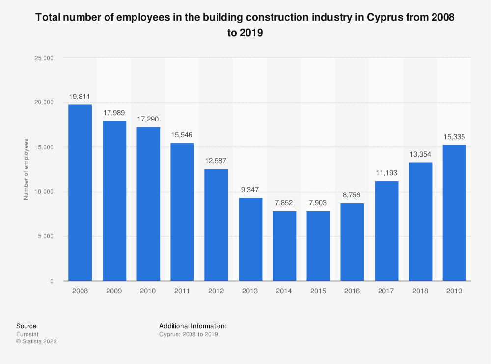 Statistic: Total number of employees in the building construction industry in Cyprus from 2008 to 2017 | Statista