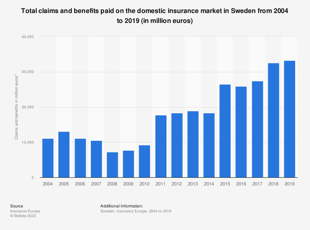 Statistic: Total claims and benefits paid on the insurance market in Sweden from 2004 to 2016 (in million euros) | Statista