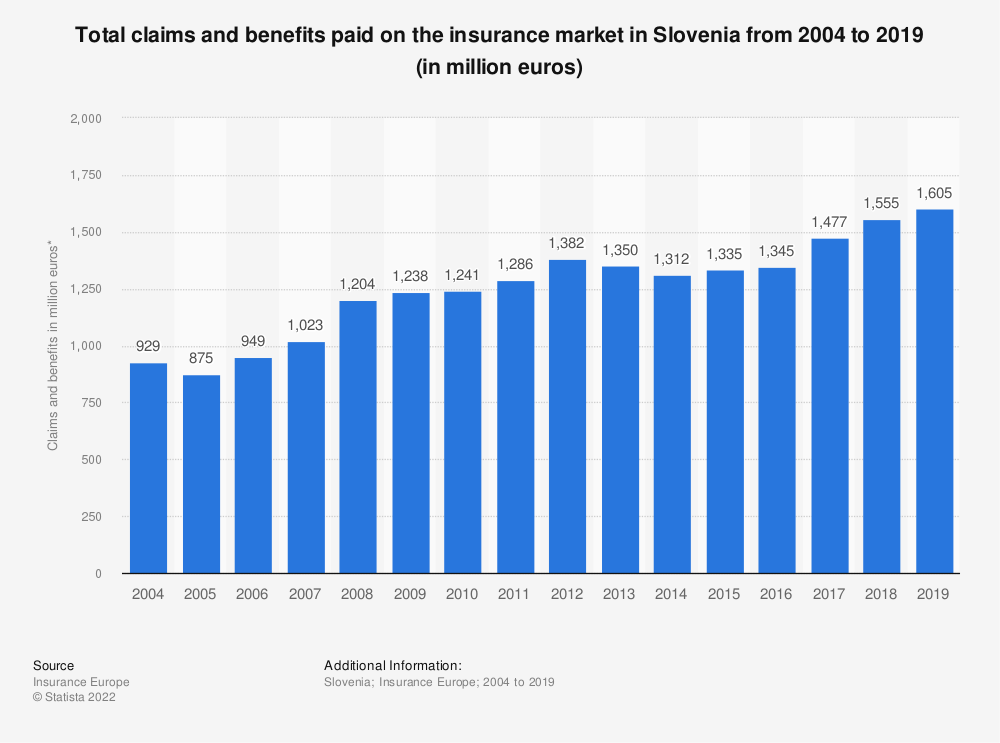 Statistic: Total claims and benefits paid on the insurance market in Slovenia from 2004 to 2016 (in million euros) | Statista