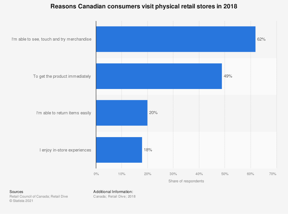 Statistic: Reasons Canadian consumers visit physical retail stores in 2018 | Statista
