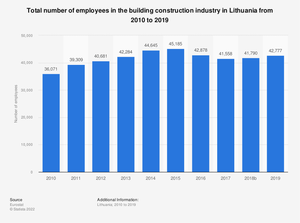 Statistic: Total number of employees in the building construction industry in Lithuania from 2010 to 2017 | Statista