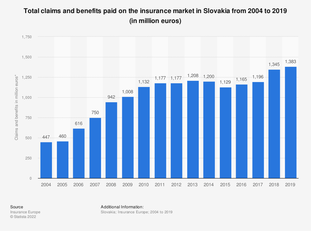 Statistic: Total claims and benefits paid on the insurance market in Slovakia from 2004 to 2016 (in million euros) | Statista