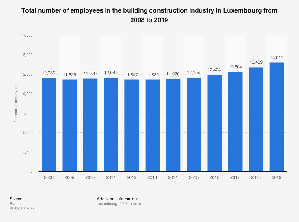 Statistic: Total number of employees in the building construction industry in Luxembourg from 2008 to 2016 | Statista