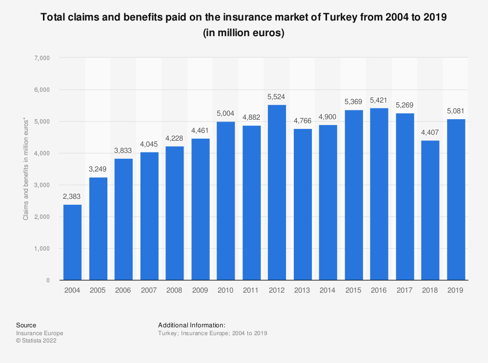 Statistic: Total claims and benefits paid on the insurance market of Turkey from 2004 to 2018 (in million euros) | Statista