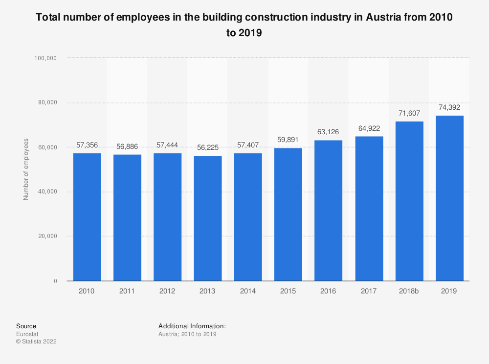 Statistic: Total number of employees in the building construction industry in Austria from 2010 to 2017 | Statista