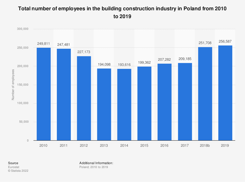 Statistic: Total number of employees in the building construction industry in Poland from 2010 to 2017 | Statista