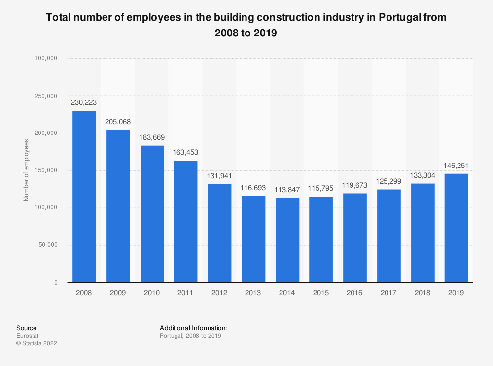 Statistic: Total number of employees in the building construction industry in Portugal from 2008 to 2017 | Statista