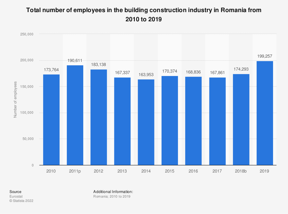 Statistic: Total number of employees in the building construction industry in Romania from 2010 to 2014 | Statista