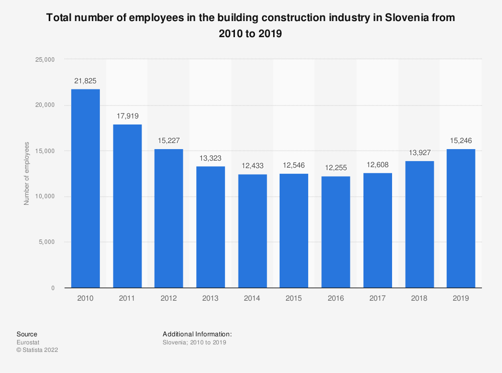 Statistic: Total number of employees in the building construction industry in Slovenia from 2010 to 2018 | Statista