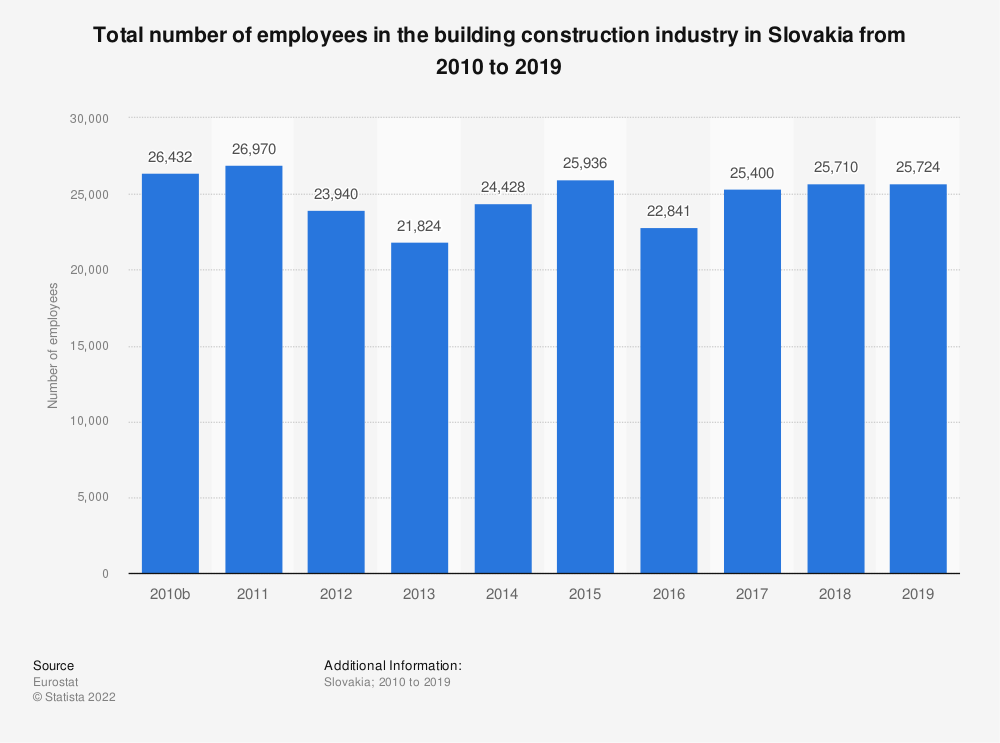 Statistic: Total number of employees in the building construction industry in Slovakia from 2010 to 2014 | Statista