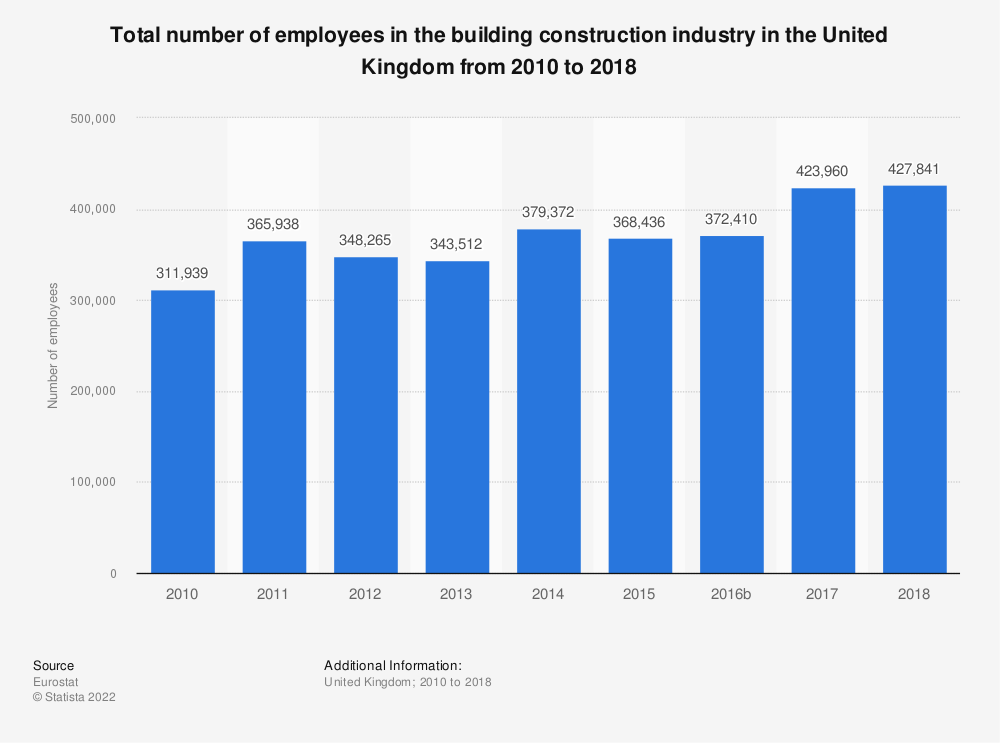 Statistic: Total number of employees in the building construction industry in the United Kingdom from 2010 to 2016 | Statista