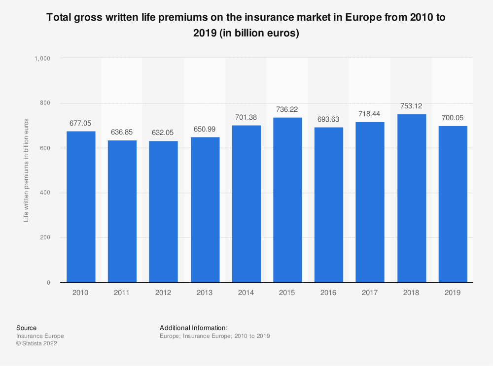 Statistic: Total gross written life premiums on the insurance market in Europe from 2010 to 2018 (in billion euros) | Statista