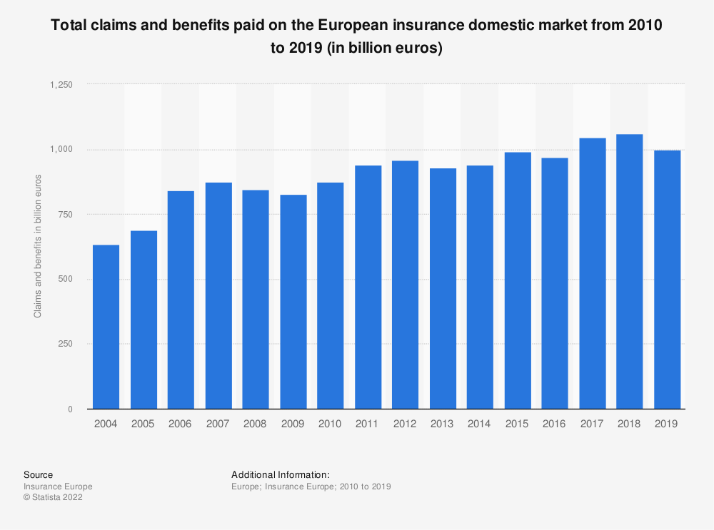 Statistic: Total claims and benefits paid on the European insurance market from 2010 to 2016 (in million euros) | Statista