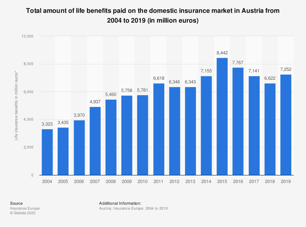 Statistic: Total amount of life benefits paid on the domestic insurance market in Austria from 2004 to 2018 (in million euros) | Statista