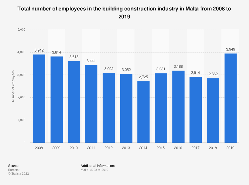 Statistic: Total number of employees in the building construction industry in Malta from 2008 to 2017 | Statista