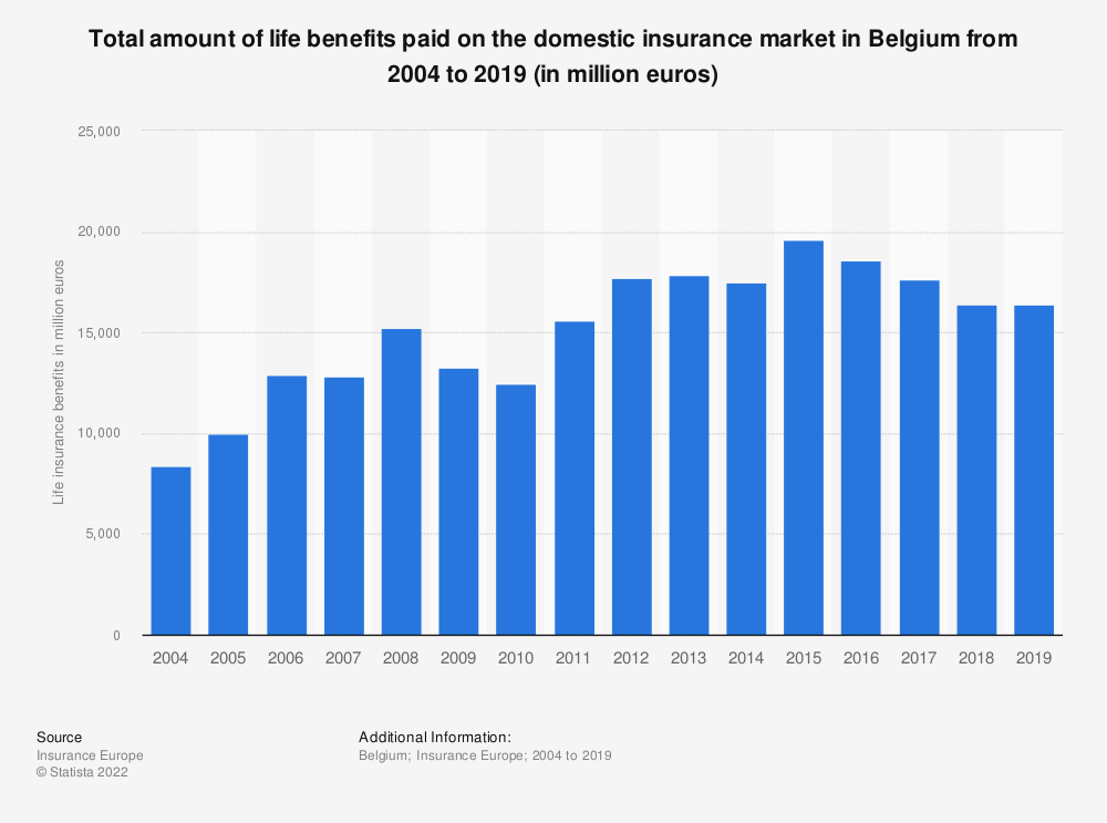 Statistic: Total amount of life benefits paid on the domestic insurance market in Belgium from 2004 to 2019 (in million euros) | Statista