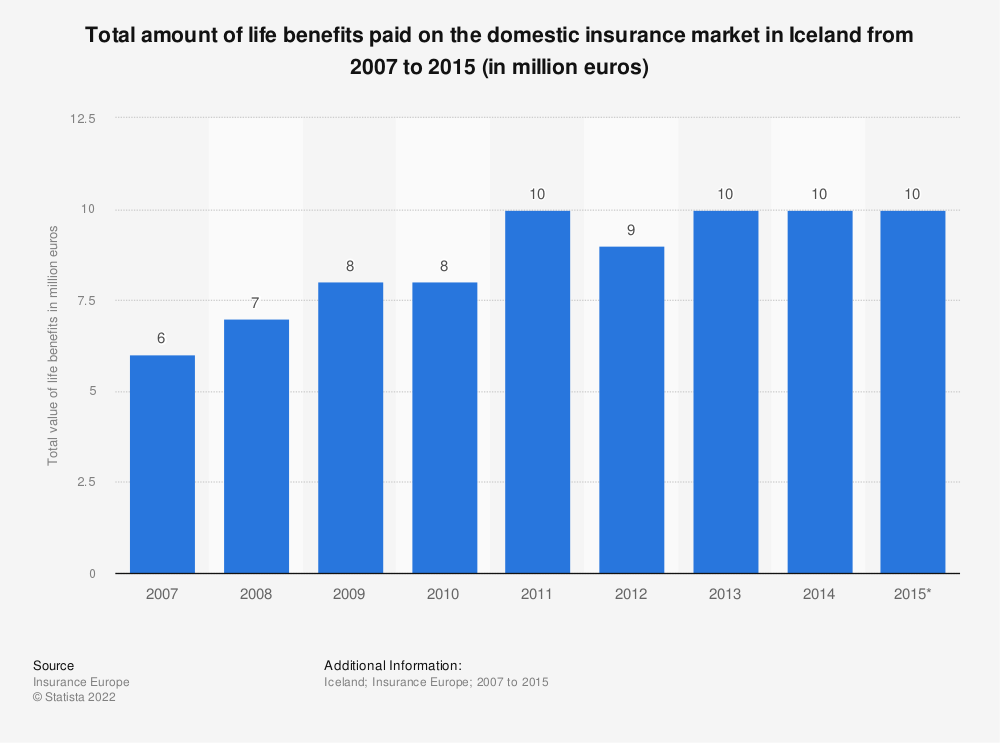Statistic: Total amount of life benefits paid on the domestic insurance market in Iceland from 2007 to 2015 (in million euros) | Statista