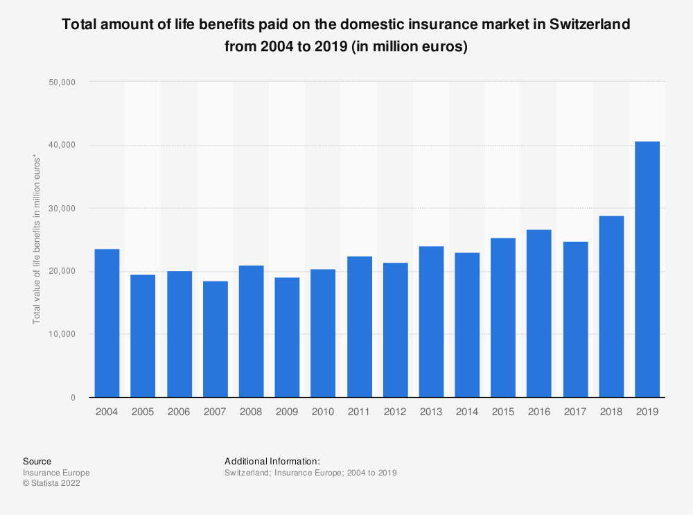 Statistic: Total amount of life benefits paid on the domestic insurance market in Switzerland from 2004 to 2017 (in million euros) | Statista