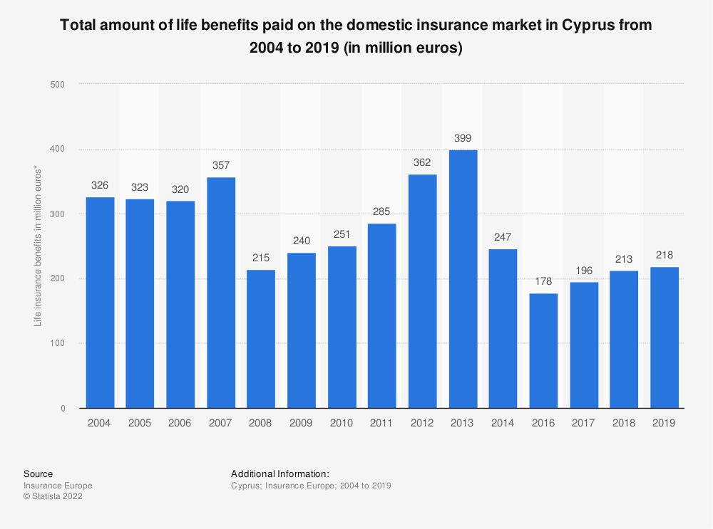Statistic: Total amount of life benefits paid on the domestic insurance market in Cyprus from 2004 to 2016 (in million euros) | Statista