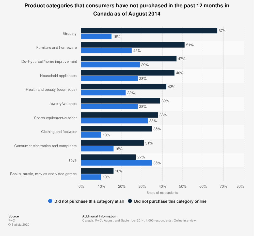 Statistic: Product categories that consumers have not purchased in the past 12 months in Canada as of August 2014 | Statista