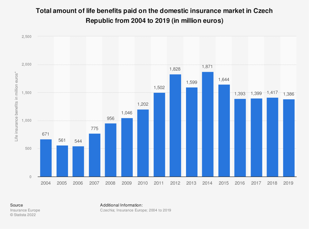 Statistic: Total amount of life benefits paid on the domestic insurance market in Czech Republic from 2004 to 2018 (in million euros) | Statista