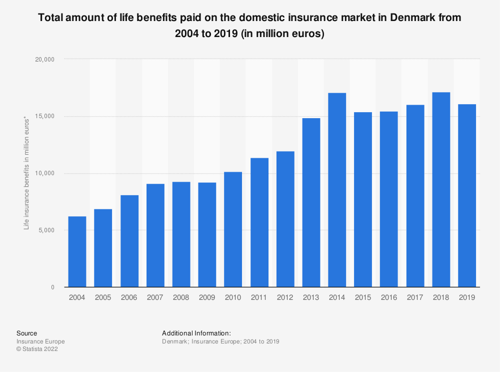 Statistic: Total amount of life benefits paid on the domestic insurance market in Denmark from 2004 to 2019 (in million euros) | Statista