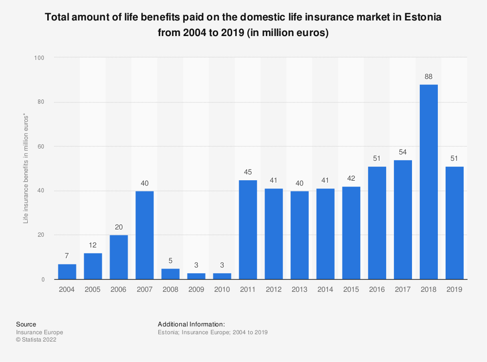 Statistic: Total amount of life benefits paid on the domestic life insurance market in Estonia from 2004 to 2017 (in million euros) | Statista