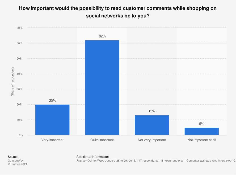 Statistic: How important would the possibility to read customer comments while shopping on social networks be to you? | Statista