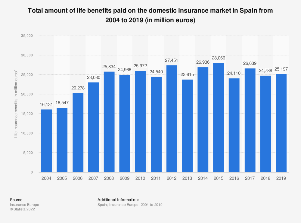 Statistic: Total amount of life benefits paid on the domestic insurance market in Spain from 2004 to 2016 (in million euros) | Statista